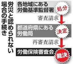 自殺、国の審査会は「労災」 労基署判断から一転 大阪